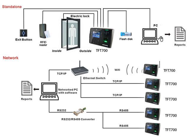 fingerprint access control system 255mm access control system china access control system